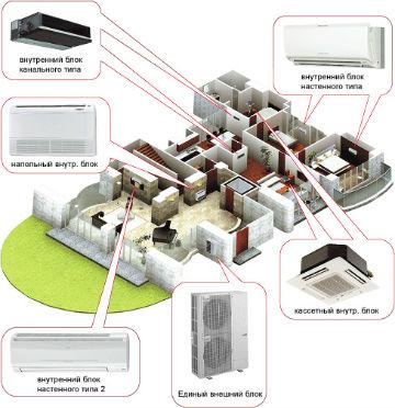 Смете установки кондиционера установка кондиционера в алуште